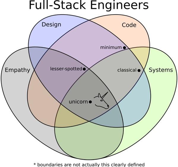 怎样成为全栈工程师(Full Stack Developer)