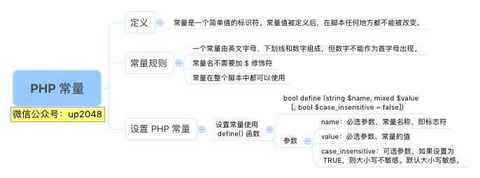 PHP常量