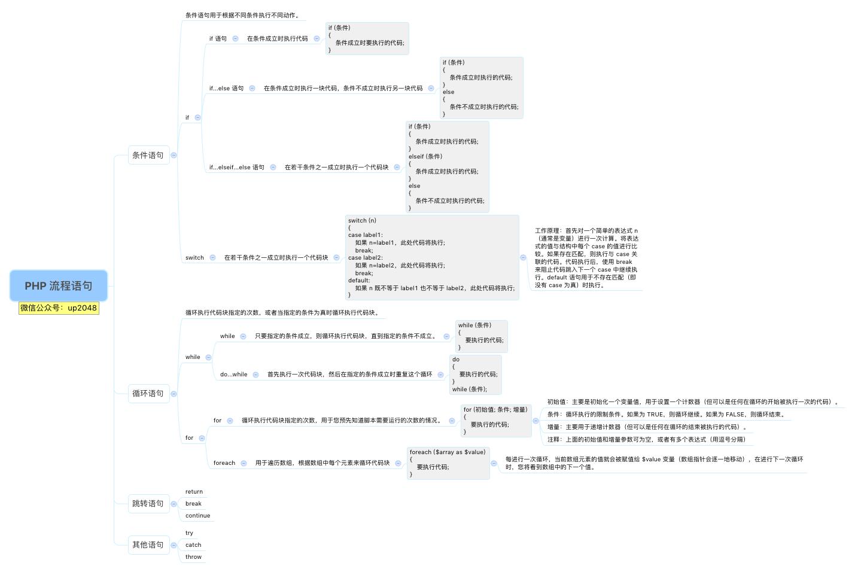 PHP流程语句