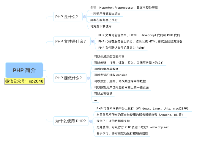 PHP简介