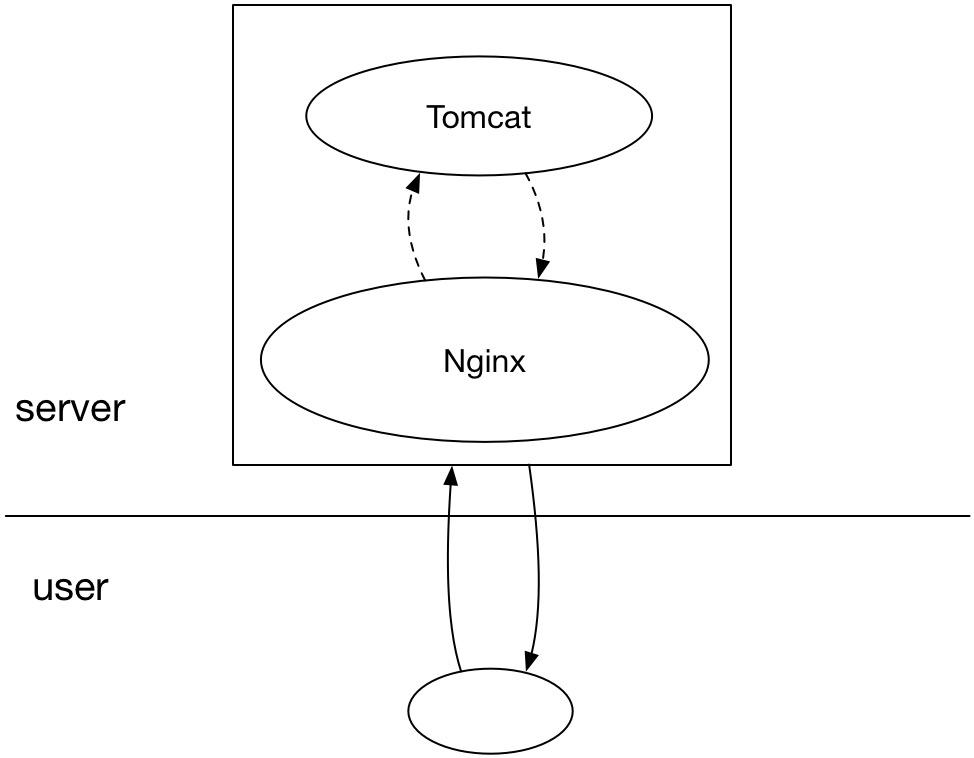 服务端部署架构